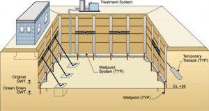 روش-های-پایدارسازی-گود-و-انواع-روش-های-گود-برداری-عمیق-در-ساختمان-ها