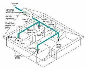 سیستم-فشار-مثبت-با-تزریق-شبکه-ای