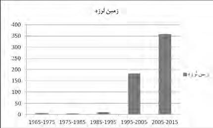 تحلیل امکان انفجار واتش سوزی درمتروی شهر تهران ومکان یابی نقاط امداد رسانی