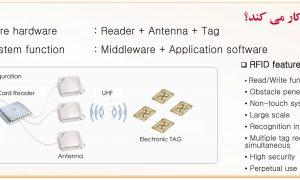 مدیریت بهتر هتل با تکنولوژی RFID