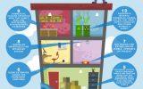 مدیریت ایمنی حریق در آپارتمانهای مسکونی (بخش دوم)