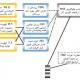 تجزیهوتحلیل، بررسی و ریشهیابی حوادث (RCA) به روش آنالیز Tripod Beta علل حادثه  (قسمت سوم)