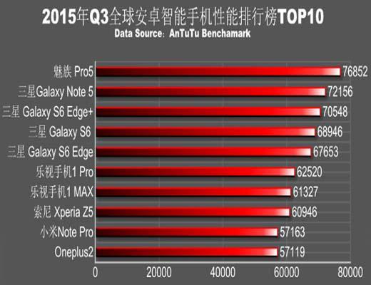 AnTuTu لیست ۱۰ تلفن پرسرعت اندرویدی را منتشر کرد