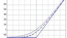 گراف ریسک