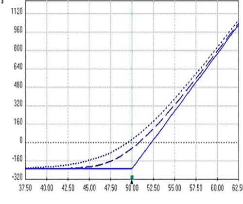 بررسی کارآمدی گراف ریسک فازی در مقایسه با روش آنالیز لایه های حفاظتی
