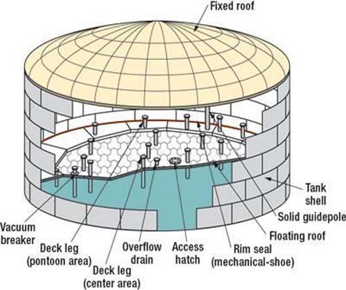 صاعقه و آتش سوزی مخازن ذخیره نفت خام
