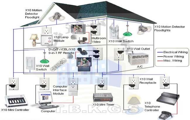 مدیریت هوشمند ساختمان BMS